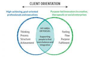 client orientation venn diagram