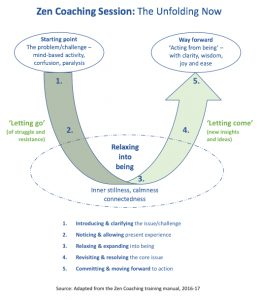 zen coaching session diagram